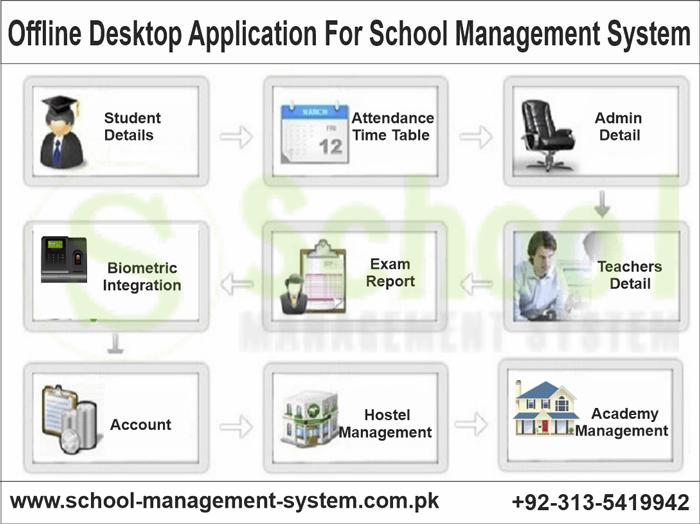 Offline Desktop Application For School Management System